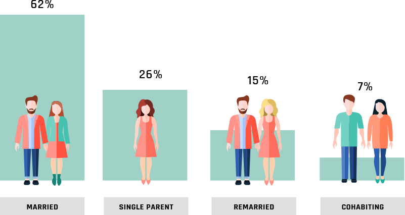 fact about two parent families