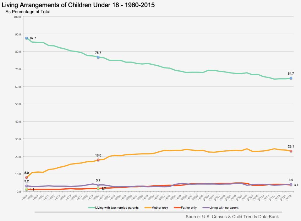 Living Arrangements of Children Under 18